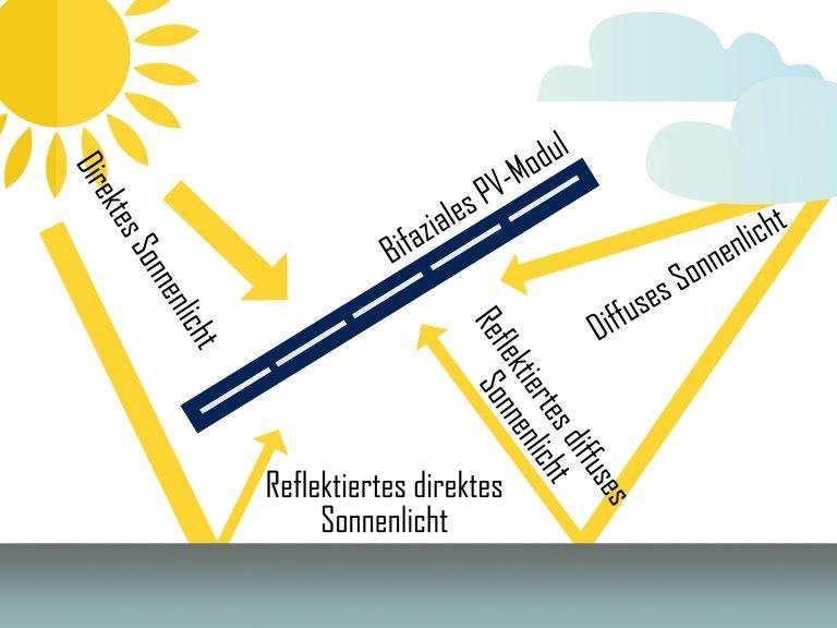 2020 01 13 Bifaziales Modul | Photovoltaik Österreich