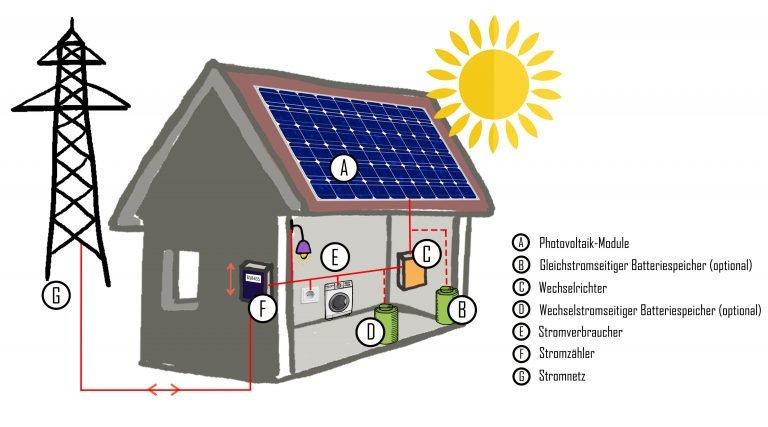 2020 01 08 Haus Wechselrichter Stromnetz PV 2 | Photovoltaik Österreich