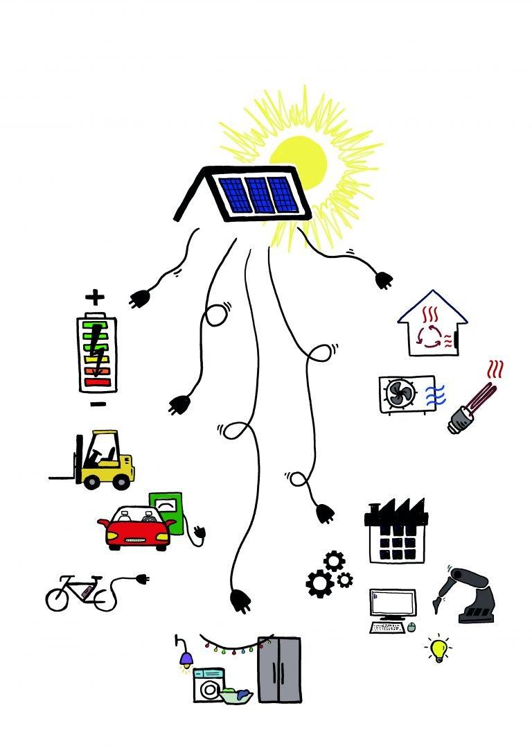 Anwendungsmoeglichkeiten Haushalt und Gewerbe cmyk | Photovoltaik Österreich