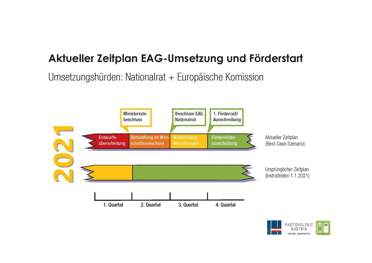 Grafik AktuellerZeitplan EAG 21 04 2021 | Photovoltaik Österreich