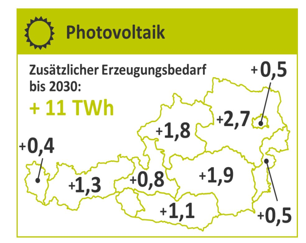 PV Zubaubbedarf BL | Photovoltaik Österreich