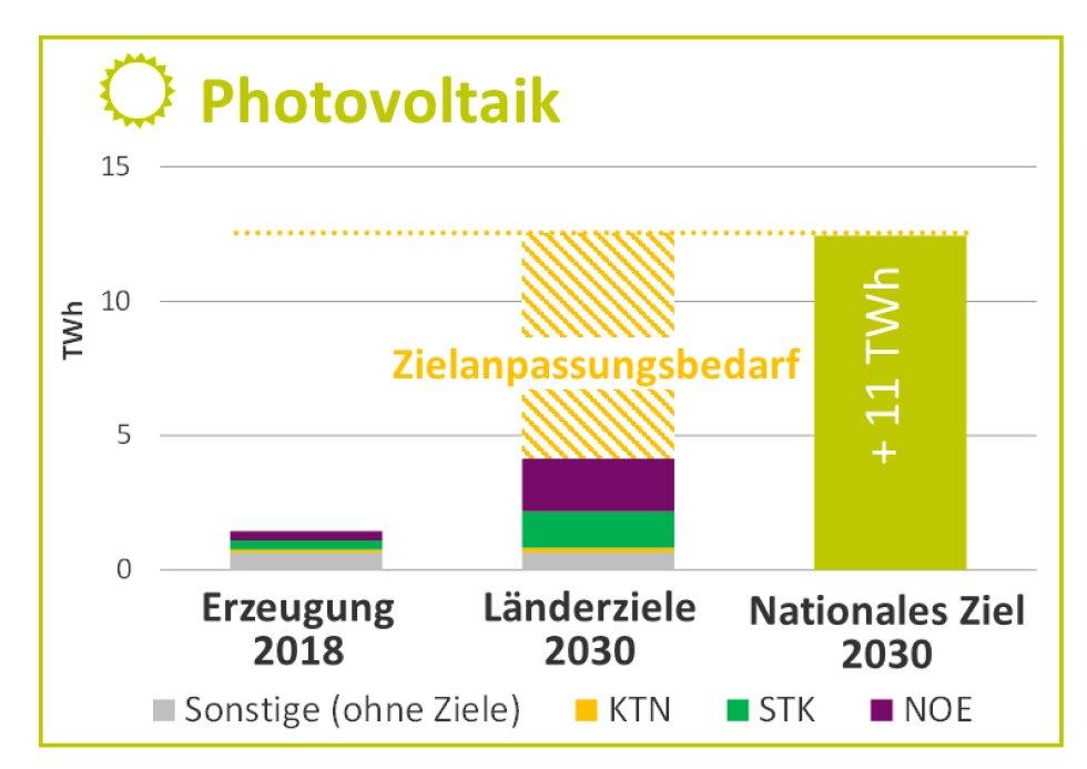 Zielverfehlung PV | Photovoltaik Österreich