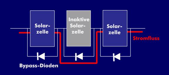 bypass dioden | Photovoltaik Österreich