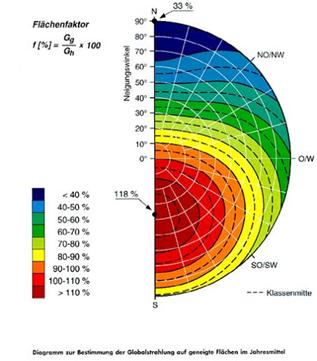 flaechenfaktor | Photovoltaik Österreich