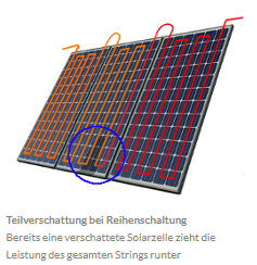 reihenschaltung | Photovoltaik Österreich