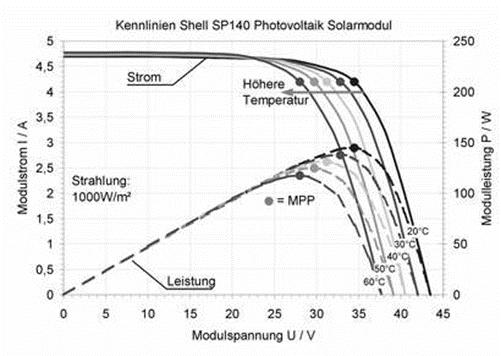 shell | Photovoltaik Österreich