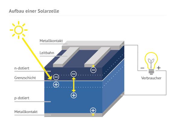sz aufbau | Photovoltaik Österreich