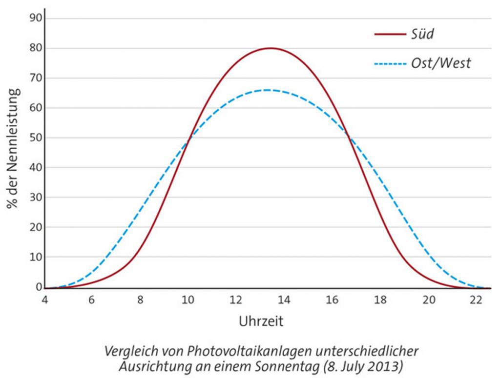 untersch. ausricht. | Photovoltaik Österreich