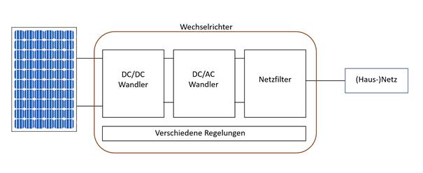 wechselrichter | Photovoltaik Österreich
